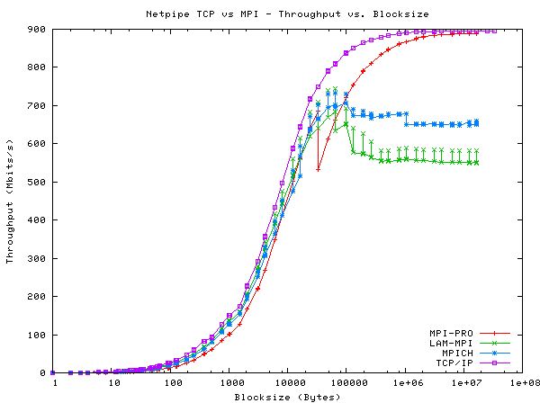 Figure One: Throughput for various MPI versions