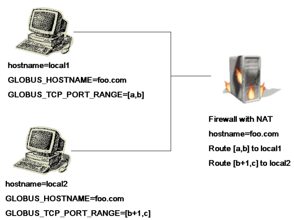 Environment variables and firewall rules