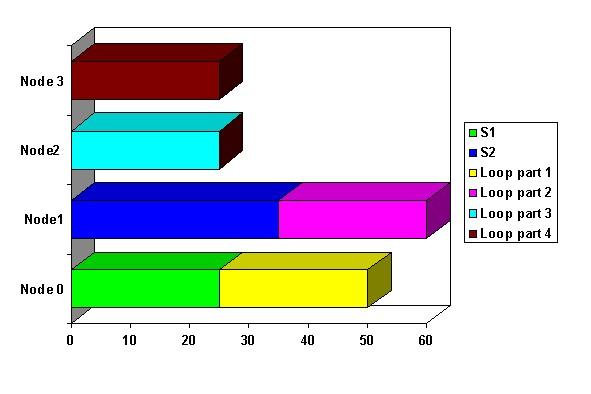 Figure Four: Static array distribution on four nodes