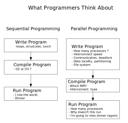 Programming Methods