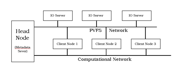 Figure One: Layout of PVFS with Separate PVFS Network