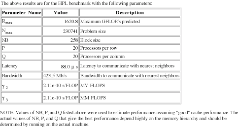 HPL metric information for the HPL-optimized cluster