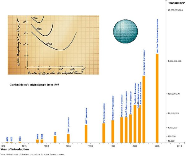 Growth of transistors has followed Moore's Law for forty years