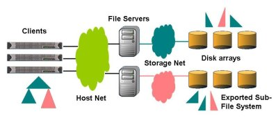Figure Ten: Data Storage Illustration for Hybrid Clustered NAS (Courtesy of Panasas)