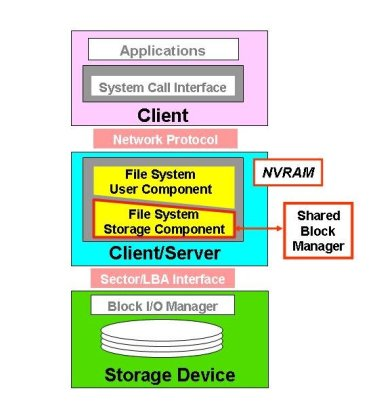Figure Eleven: Hybrid Clustered NAS Protocol Stack (Courtesy of Panasas)