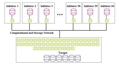 Figure Fourteen: First iSCSI Scenario - Simple Configuration