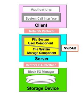 NFS Protocol Stack (Courtesy of Panasas)