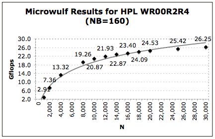 Figure Six: Microwulf Results for HPL WR00R2R24 (NB=160)