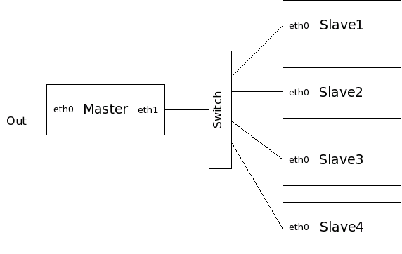 Figure One: Network Structure