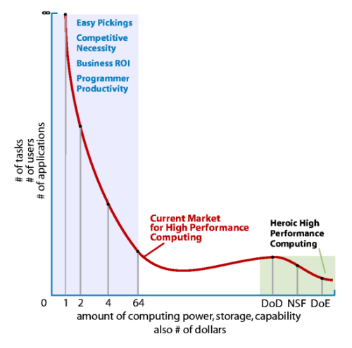 The current HPC market composed of easy pickings and heroic computing
