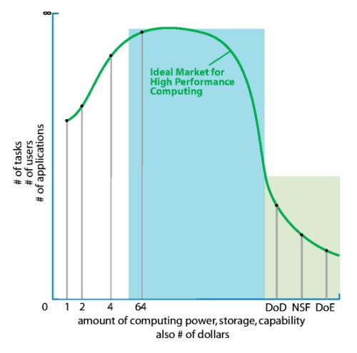 The ideal HPC market