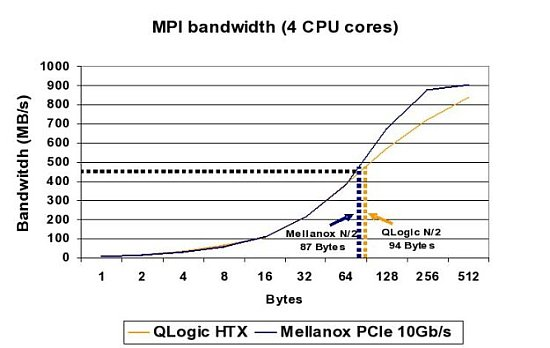 Mellanox 10Gb/s and Qlogic HTX N/2 Data