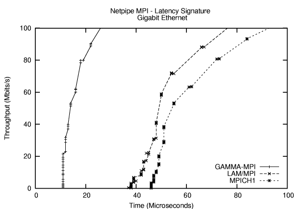 Figure Two: Latency Comparison for GAMMA, LAM, and MPICH