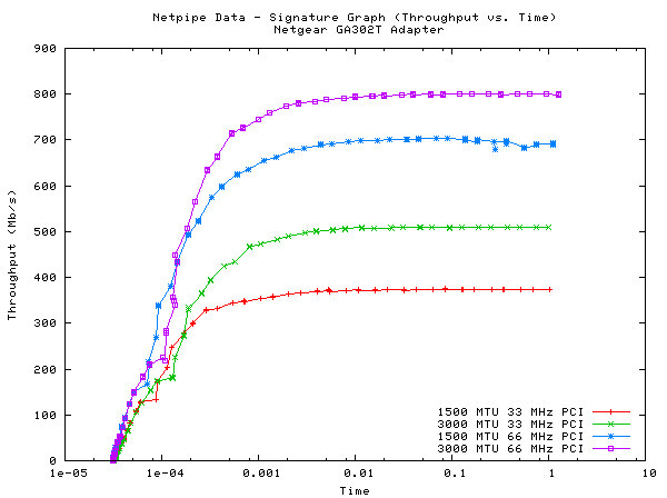 Netpipe Signature Graph