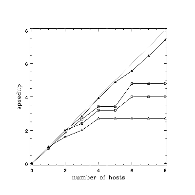 Figure Two:Plot of Speedup vs. Number of Hosts for Various Amounts of Work. (See text for explanation.)