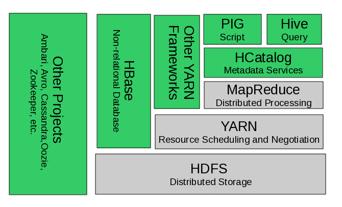 Hadoop with YARN