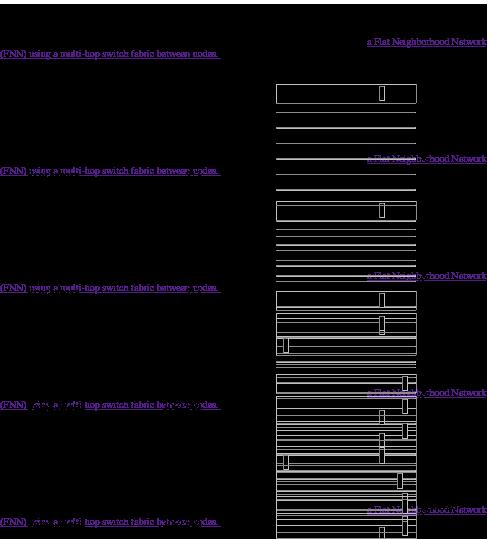HPL Design Example Statistics