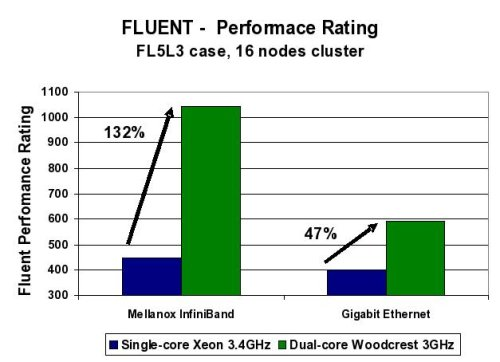 Effect of Interconnect on Fluent perforamnce rating