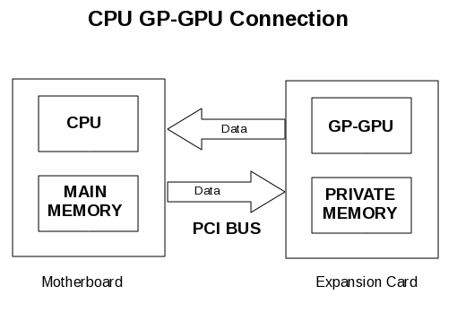 CPU GPU over PCI bus