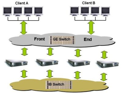 Figure Thirteen: Typical Isilon Layout