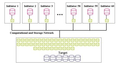 Figure Fourteen: First iSCSI Scenario - Simple Configuration