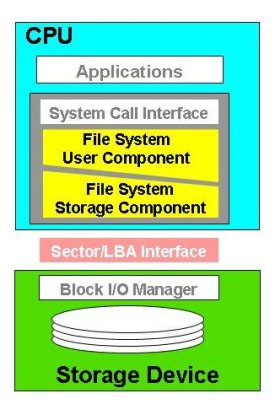 File Systems/Storage Protocol Stack (Courtesy of Panasas)