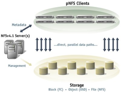 Overview of pNFS (Courtesy of Panasas)