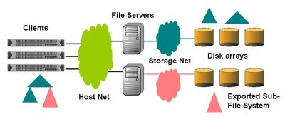 Figure Seven: Data Storage Illustration for Forwarding Clustered NAS (Courtesy of Panasas)
