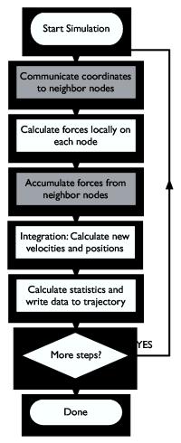 Gromacs Parallelization