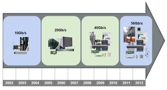 Figure 2:  InfiniBand technology development over time