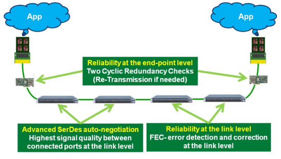 Figure 3:  Mellanox InfiniBand reliability mechanisms