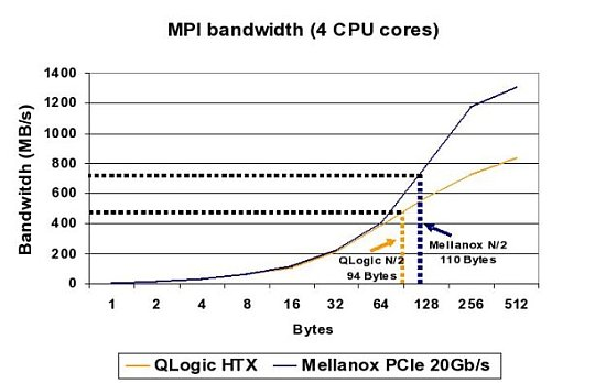 Mellanox 20Gb/s and Qlogic HTX N/2 Data