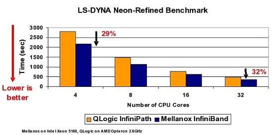 LS-DYNA Neon-Refined Benchmark for Mellanox and Qlogic